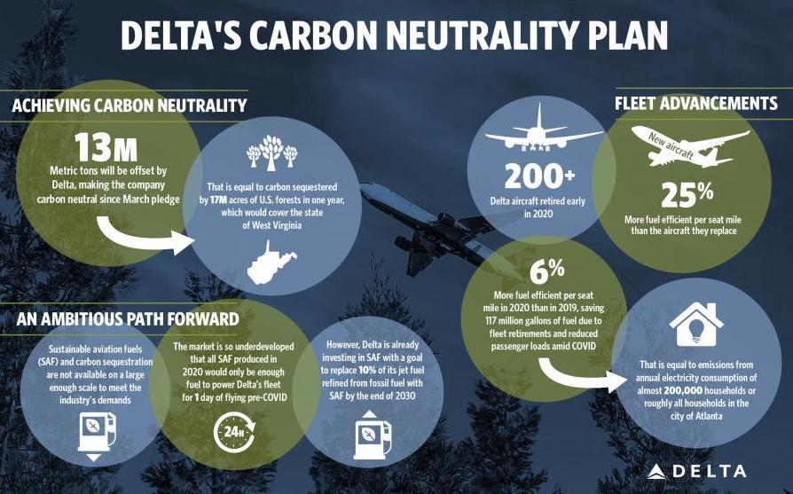 Delta Air Lines, obiettivo aviazione a impatto zero. Azioni immediate e progetti