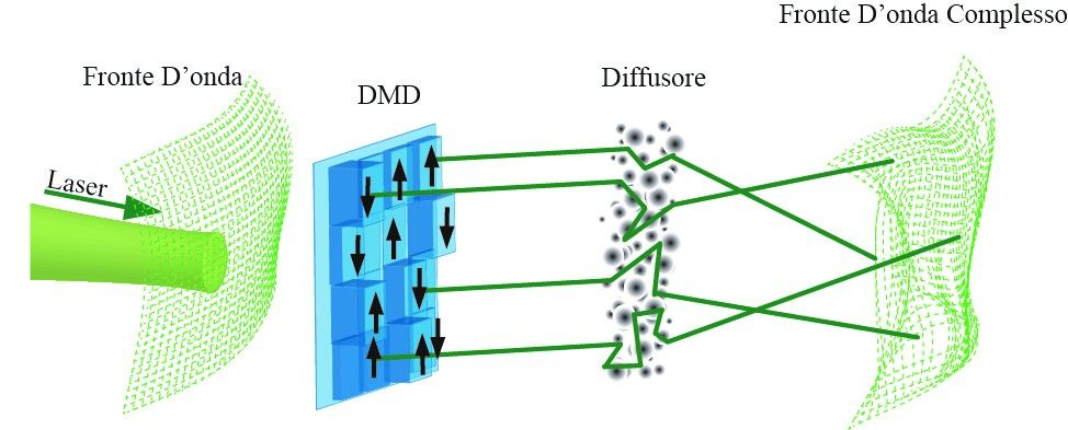Algoritmo ottico per la simulazione di un vetro di spin
